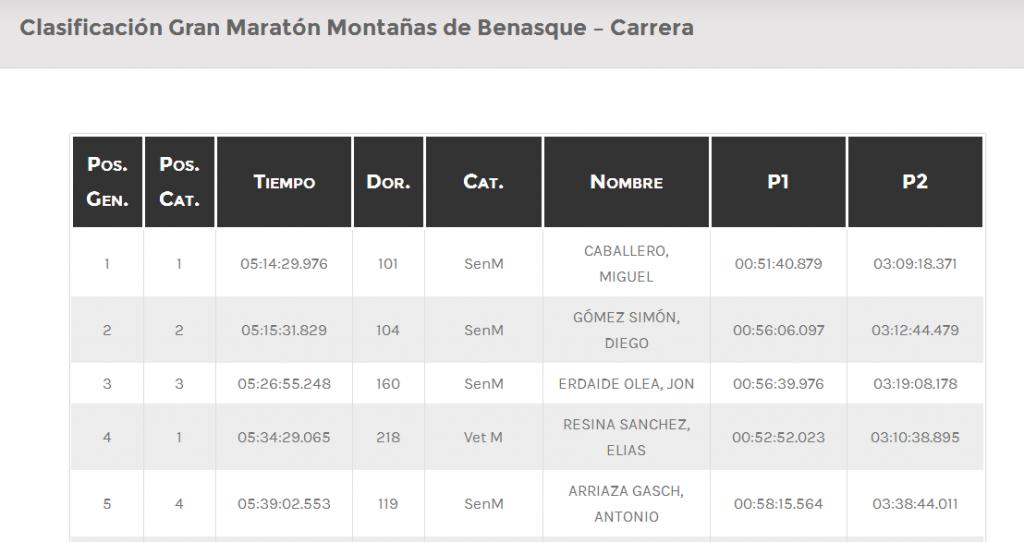 Clasificación Gran Maratón Montañas de Benasque Carrera « Crossed Line