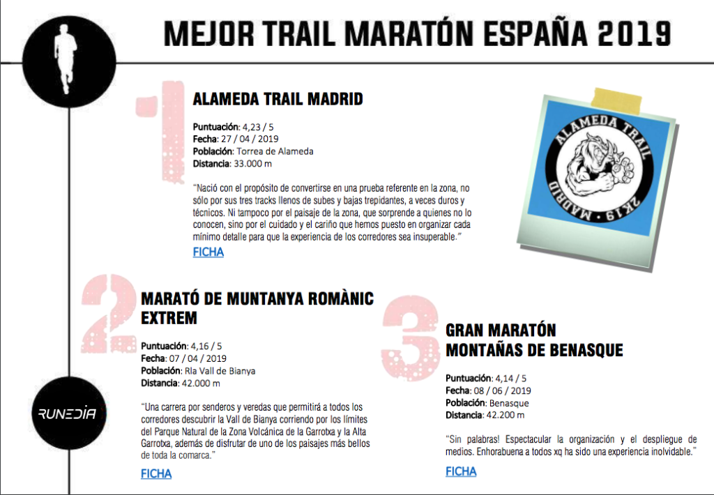 RANQUING RUNEDIA TRAIL GMMB Tercer Mejor Trail Maratón España 2019