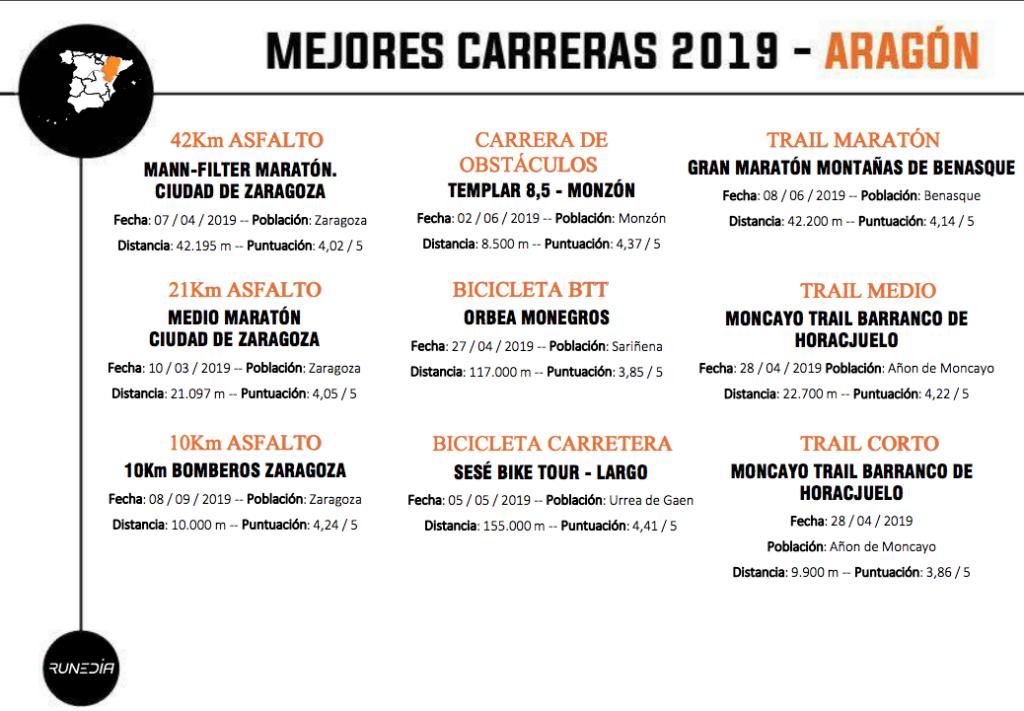 Mejor Maratón 2019 Aragón